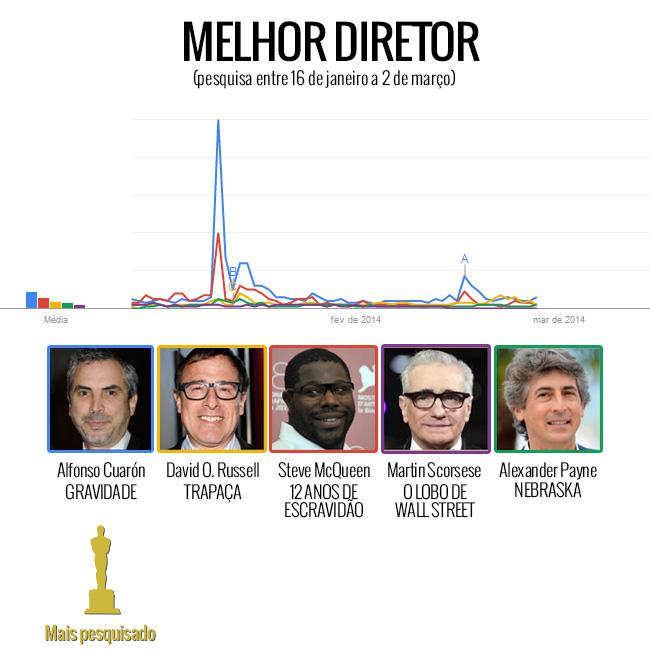 MELHOR DIRETOR