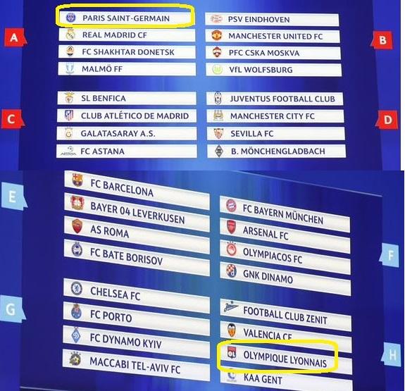 Os grupos da Uefa Champions League, definidos hoje