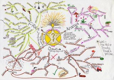 mapa mental clássico