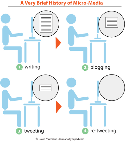 Evolução da escrita na internet