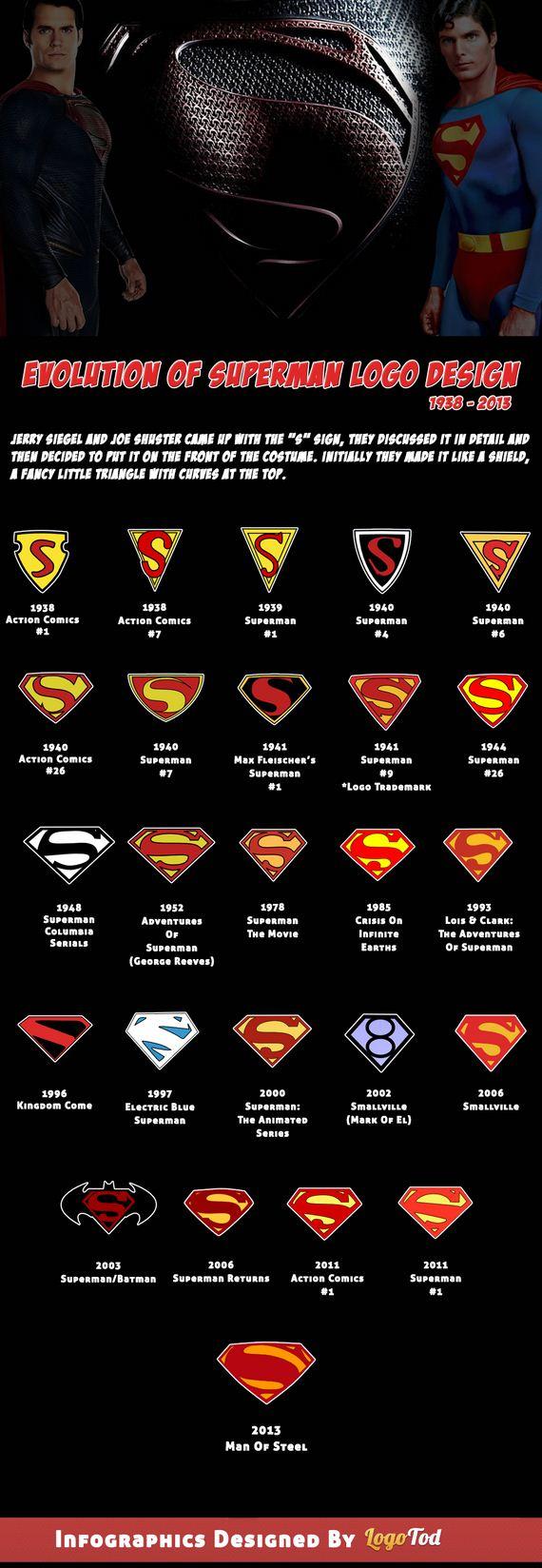 02-Infographic-on-SuperMan-Logo