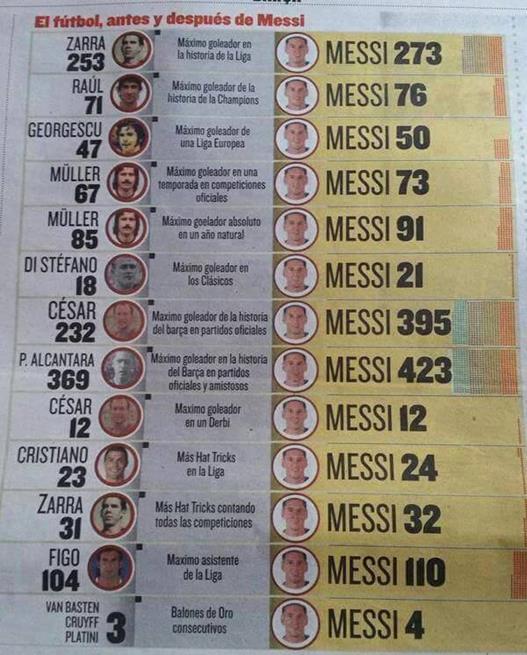 Futebol europeu antes e depois de Messi