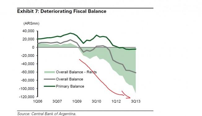 deficitfiscalargie
