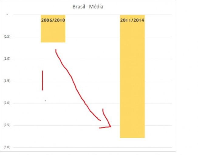 brazilvsmedialatam