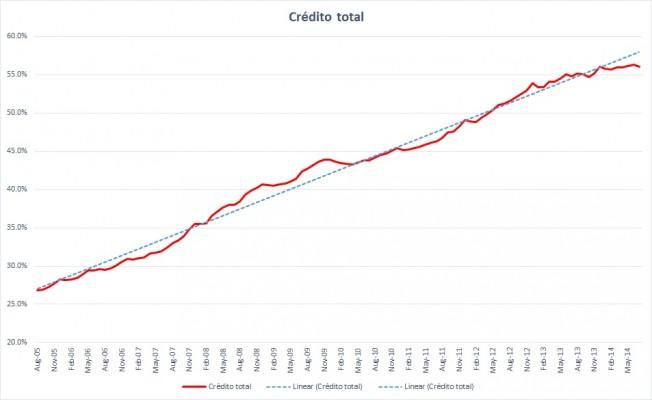 creditotlpib