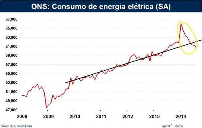consumoenergia