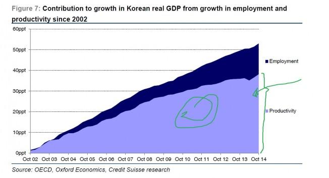 koreaprodemprecresc