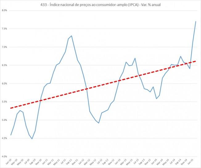 tendinflação