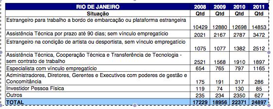 Justificativa para concessão de vistos para trabalhadores estrangeiros no Rio de Janeiro