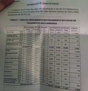 Impacto fiscal da PEC 443