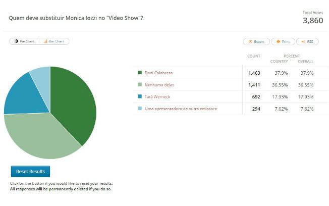 Enquete indica preferência dos internautas