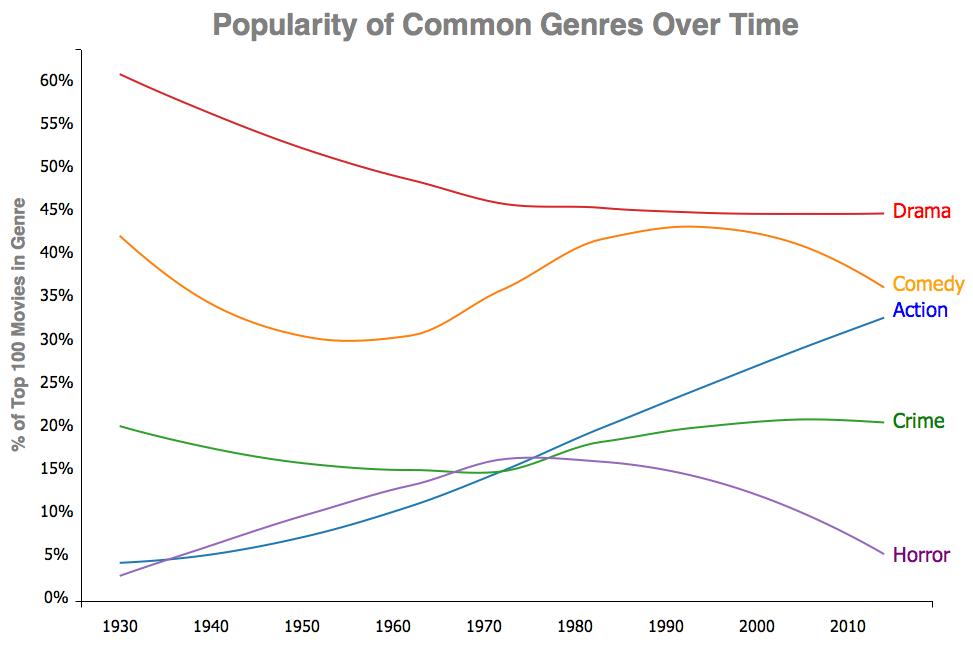 gráfico dos gêenros