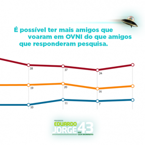 Presidenciável Eduardo Jorge (PV) ironiza pesquisas eleitorais. (Foto: Reprodução / Facebook)